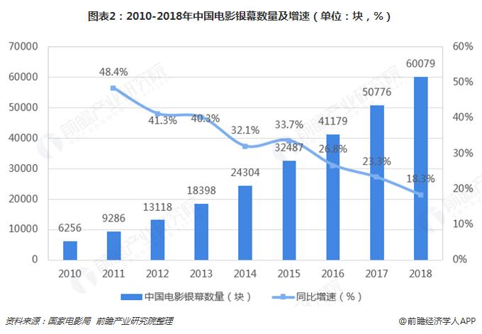 图表2:2010-2018年中国电影银幕数量及增速(单位:块,%)