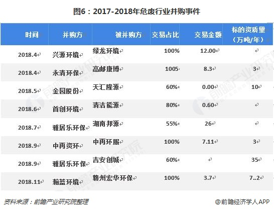 图6:2017-2018年危废行业并购事件