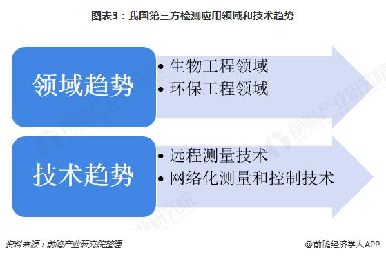 图表3:我国第三方检测应用领域和技术趋势