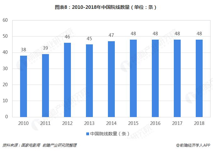 图表8:2010-2018年中国院线数量(单位:条)