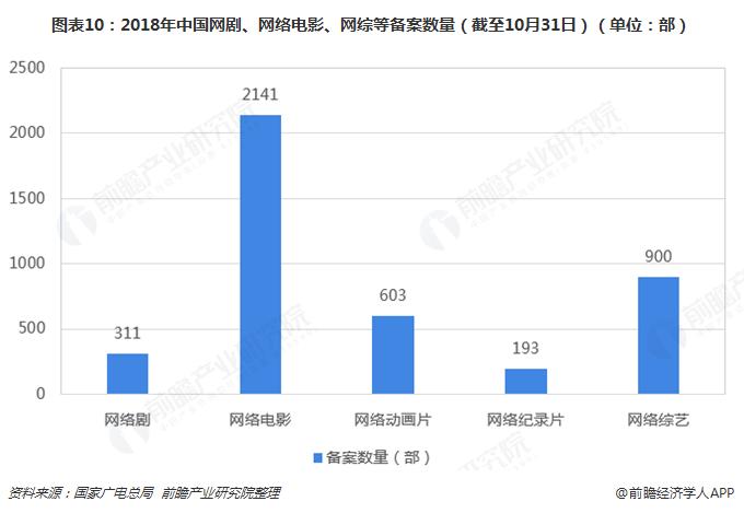 图表10:2018年中国网剧、网络电影、网综等备案数量(截至10月31日)(单位:部)