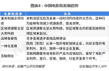 图表4:中国电影院发展趋势