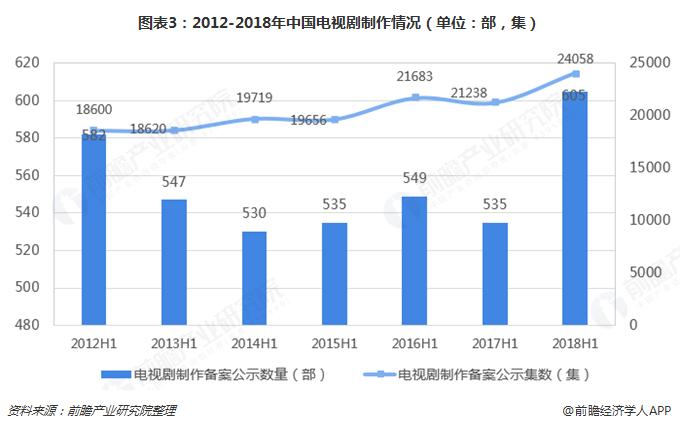 图表3:2012-2018年中国电视剧制作情况(单位:部,集)