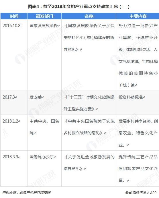 圖表4:截至2018年文旅產業重點支持政策匯總(二)