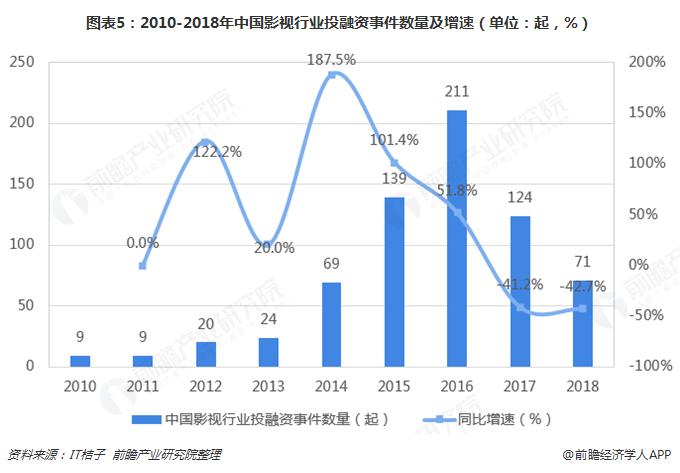 图表5:2010-2018年中国影视行业投融资事件数量及增速(单位:起,%)