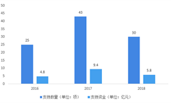 2018年中国<em>干细胞</em><em>医疗</em>行业政策解析与发展趋势分析 国家积极推动<em>干细胞</em>技术的研发和推广【组图】