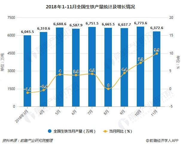 2018年1-11月全国生铁产量统计及增长情况