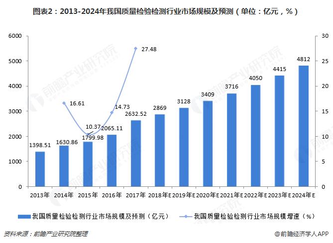 图表2:2013-2024年我国质量检验检测行业市场规模及预测(单位:亿元,%)