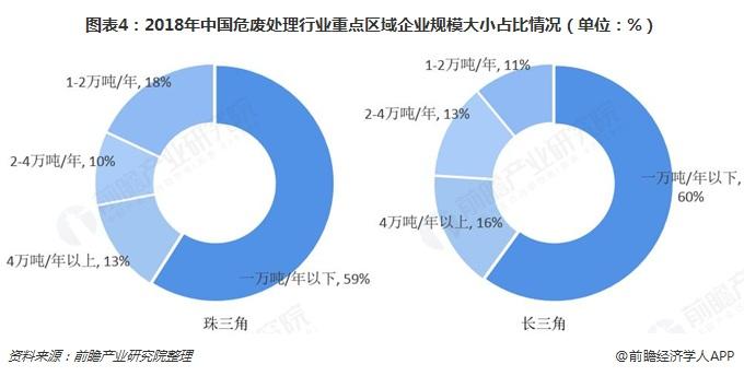 图表4:2018年中国危废处理行业重点区域企业规模大小占比情况(单位:%)