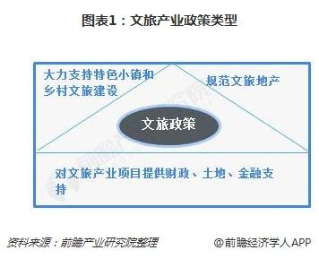 图表1:文旅产业政策类型