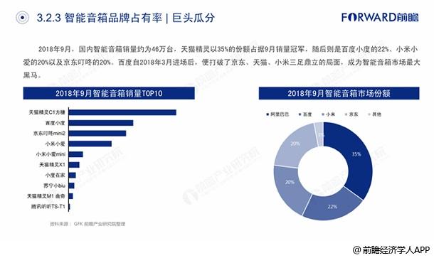 中国智能音箱品牌占有率——巨头瓜分