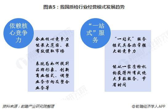 图表5:我国质检行业经营模式发展趋势