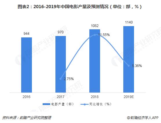 图表2:2016-2019年中国电影产量及预测情况(单位:部,%)
