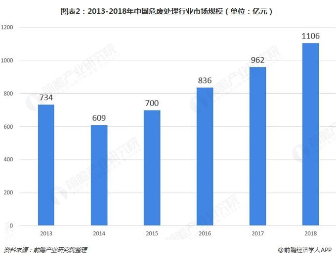 图表2:2013-2018年中国危废处理行业市场规模(单位:亿元)