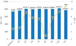 前11月<em>钢铁</em>行业分析:粗钢产量超8.6亿吨,生铁产量超7亿吨
