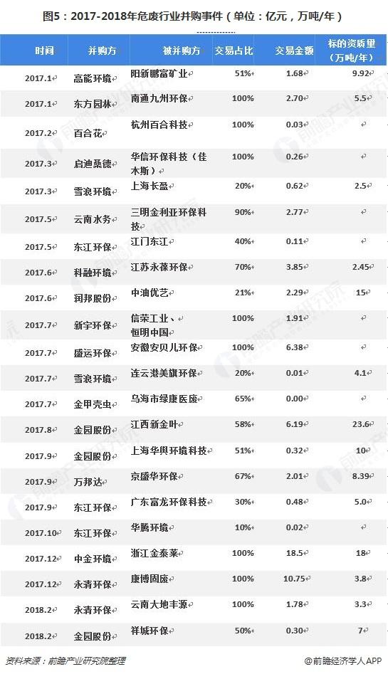 图5:2017-2018年危废行业并购事件(单位:亿元,万吨/年)