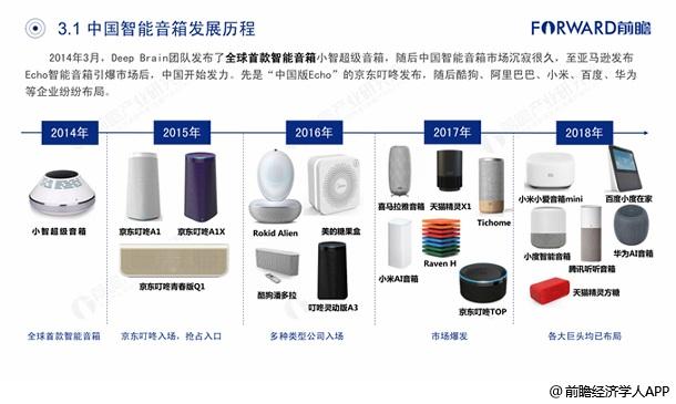 中国智能音箱发展历程分析