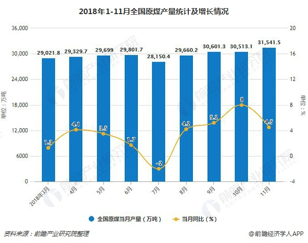 2018年1-11月全国原煤产量统计及增长情况