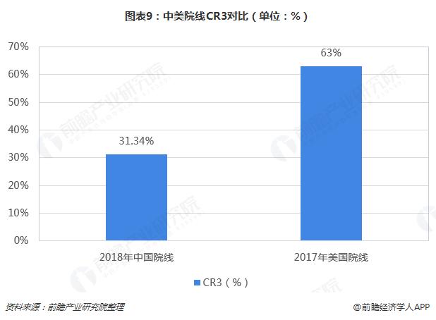 图表9:中美院线CR3对比(单位:%)