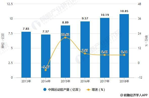 2013-2018年中国运动鞋产量统计及增长情况