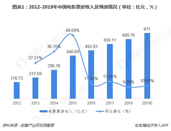 图表1:2012-2019年中国电影票房收入及预测情况(单位:亿元,%)