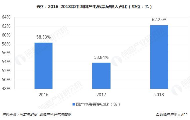 表7:2016-2018年中国国产电影票房收入占比(单位:%)