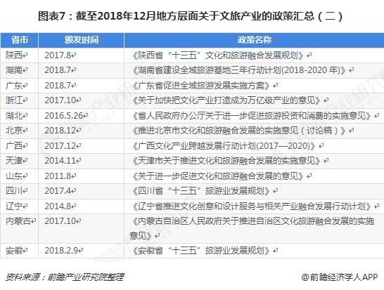 图表7:截至2018年12月地方层面关于文旅产业的政策汇总(二)