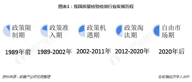 图表1:我国质量检验检测行业发展历程