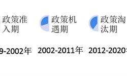 2018年中国质量检验检测行业市场现状与发展趋势分析  第三方检验是趋势【组图】