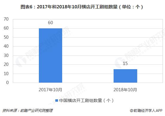 图表6:2017年和2018年10月横店开工剧组数量(单位:个)