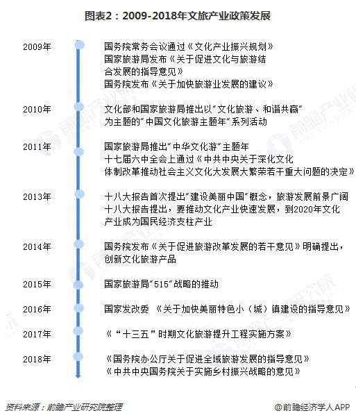 圖表2:2009-2018年文旅產業政策發展