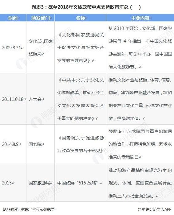 圖表3:截至2018年文旅政策重點支持政策匯總(一)