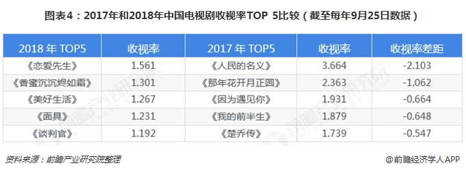 图表4:2017年和2018年中国电视剧收视率TOP 5比较(截至每年9月25日数据)