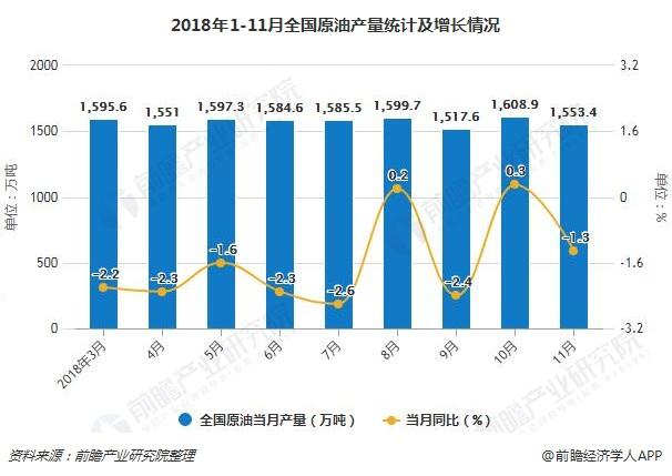 2018年1-11月全国原油产量统计及增长情况