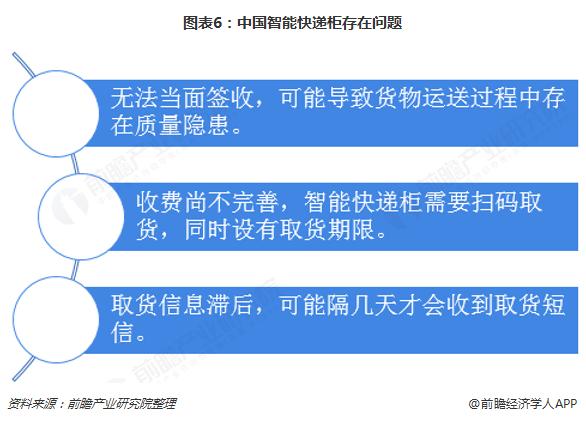 图表6:中国智能快递柜存在问题