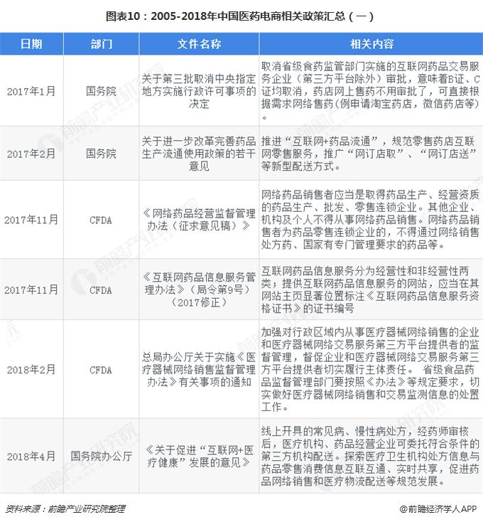 图表10:2005-2018年中国医药电商相关政策汇总(一)