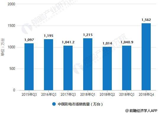2015年-2018年Q4中国彩电市场销售量情况