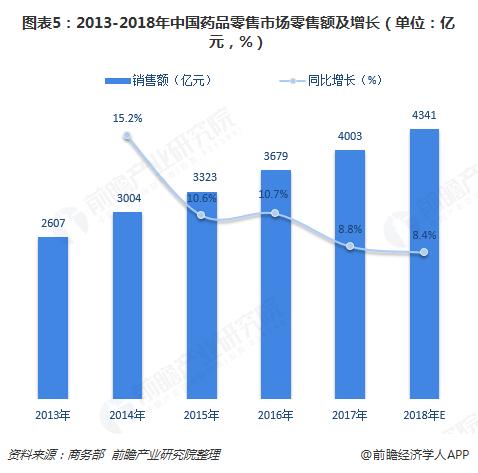 图表5:2013-2018年中国药品零售市场零售额及增长(单位:亿元,%)