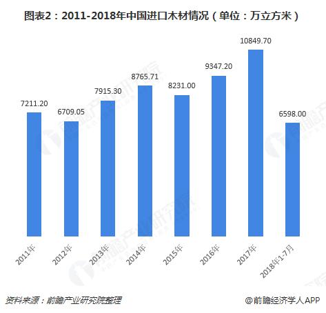 图表2:2011-2018年中国进口木材情况(单位:万立方米)