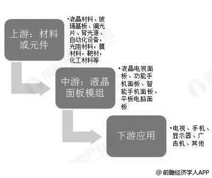 液晶显示模组行业产业链分析情况
