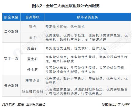 图表2:全球三大航空联盟额外会员服务