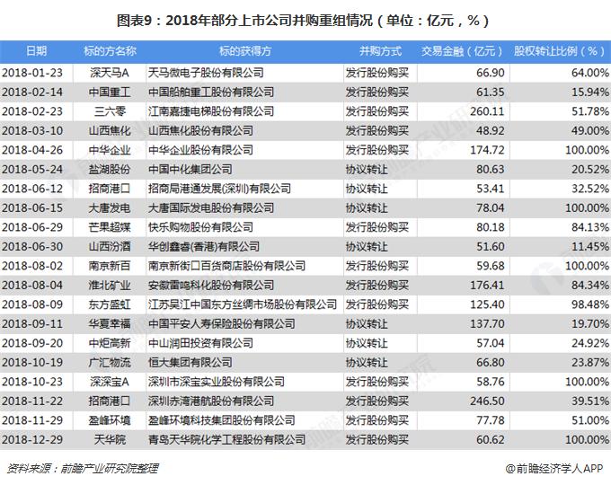 图表9:2018年部分上市公司并购重组情况(单位:亿元,%)