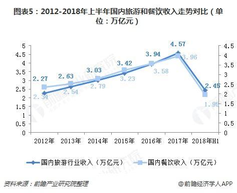 图表5:2012-2018年上半年国内旅游和餐饮收入走势对比(单位:万亿元)