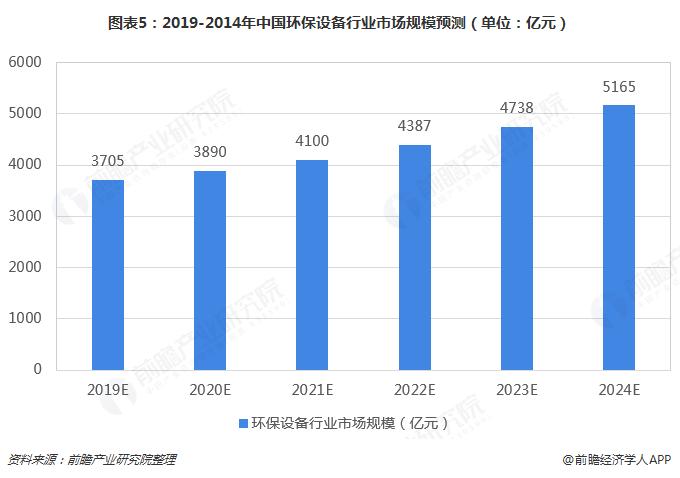 图表5:2019-2014年中国环保设备行业市场规模预测(单位:亿元)