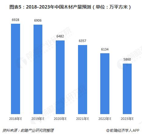 图表5:2018-2023年中国木材产量预测(单位:万平方米)