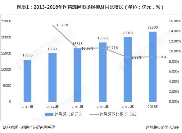 图表1:2013-2018年医药流通市场规模及同比增长(单位:亿元,%)