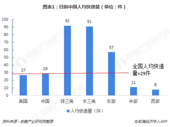 图表1:目前中国人均快递量(单位:件)