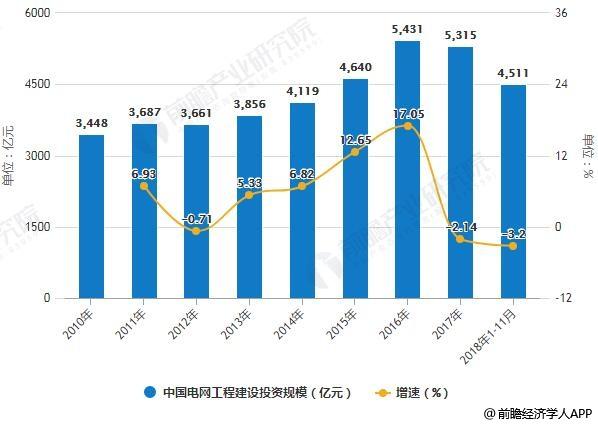 2010-2018年1-11月中国电网工程建设投资规模统计及增长情况
