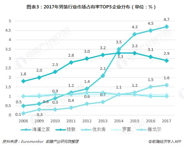 图表3:2017年男装行业市场占有率TOP5企业分布(单位:%)