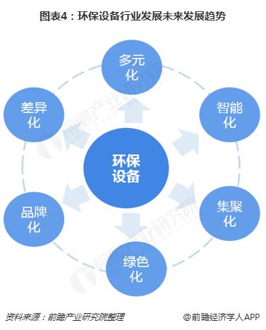 图表4:环保设备行业发展未来发展趋势